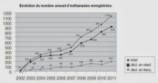 belgian_euthanasia_graph